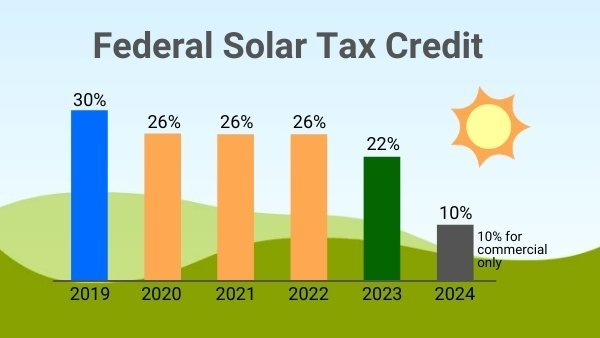 Timeline for Solar Tax Credit Extension